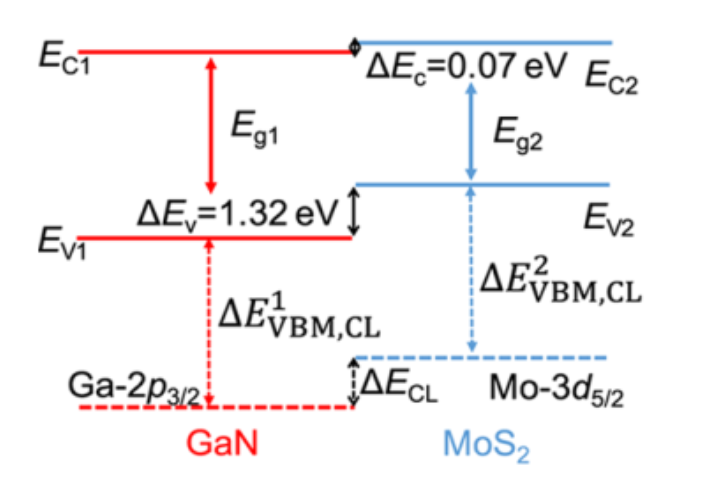 图3 Core level alignment method to get the band alignment at MoS2/GaN interface.[10]